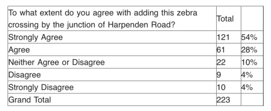 Harpenden consultation results